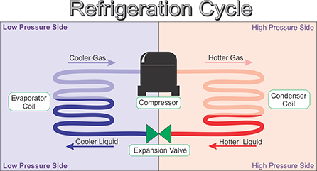 Refrigeration Process Everything You Wanted To Know